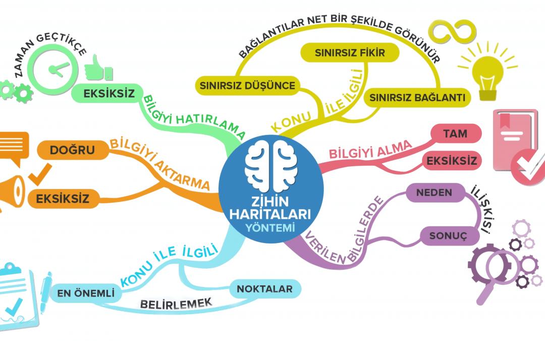 Zihin Haritası Tekniği ve Yararları